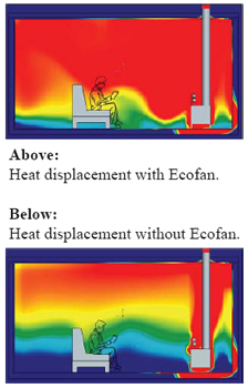 Ecofan Heat Displacemet Diagram